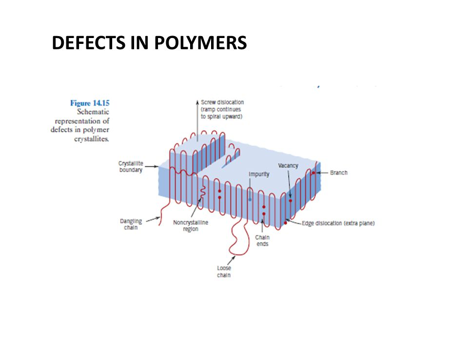 DEFECTS IN POLYMERS