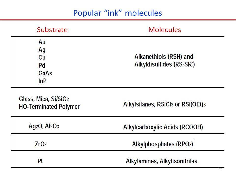 Popular ink molecules