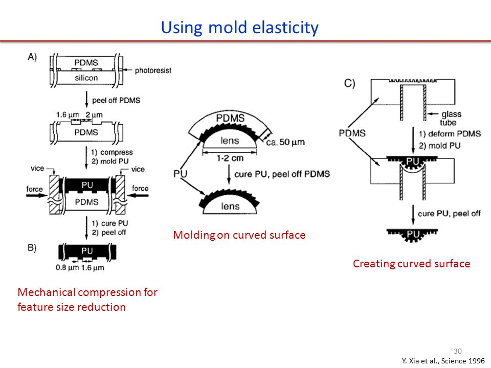 Using mold elasticity Molding on curved surface