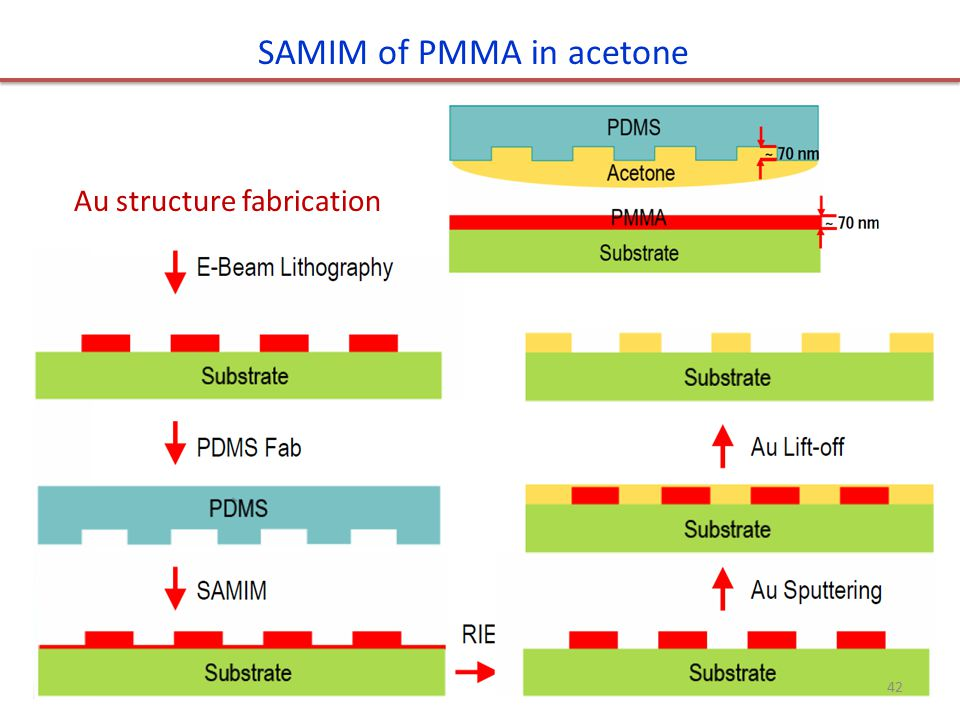 SAMIM of PMMA in acetone