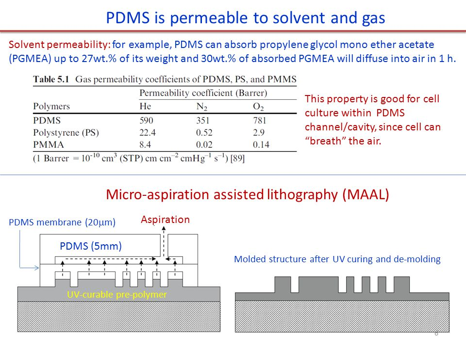PDMS is permeable to solvent and gas