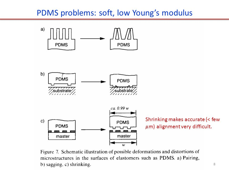 PDMS problems: soft, low Young's modulus