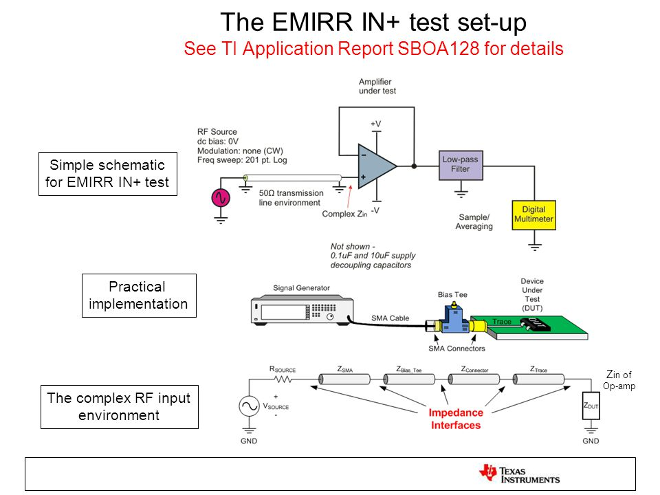 The EMIRR IN+ test set-up See TI Application Report SBOA128 for details