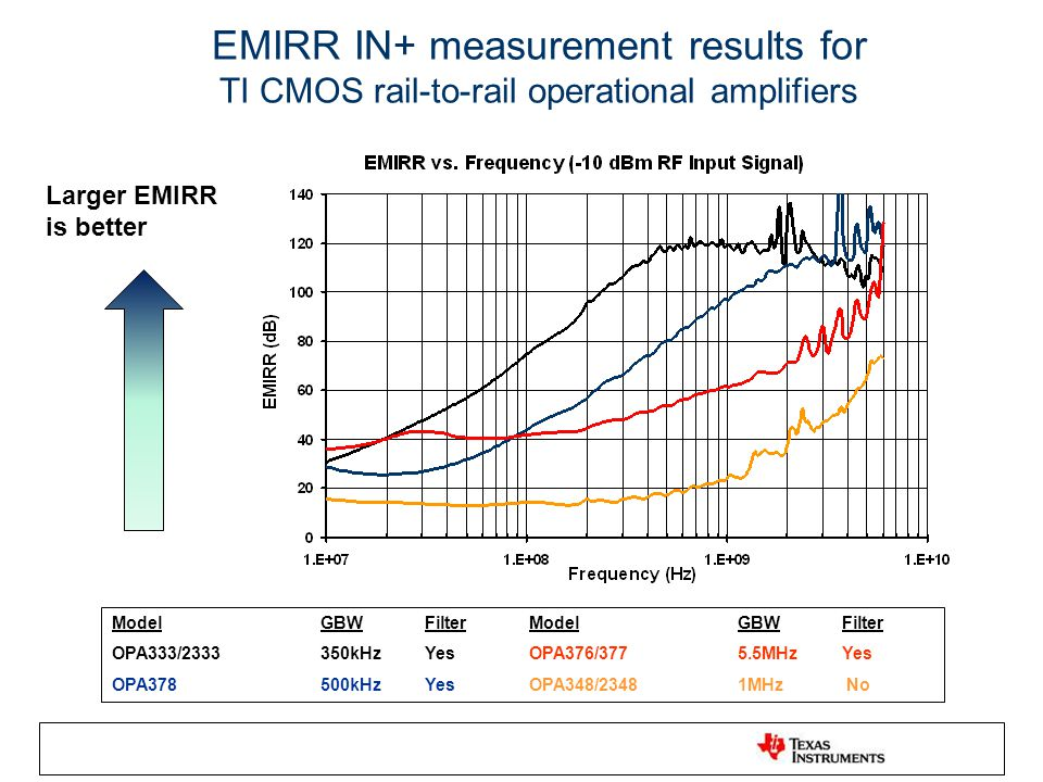 EMIRR IN+ measurement results for TI CMOS rail-to-rail operational amplifiers