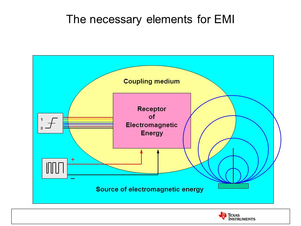 The necessary elements for EMI