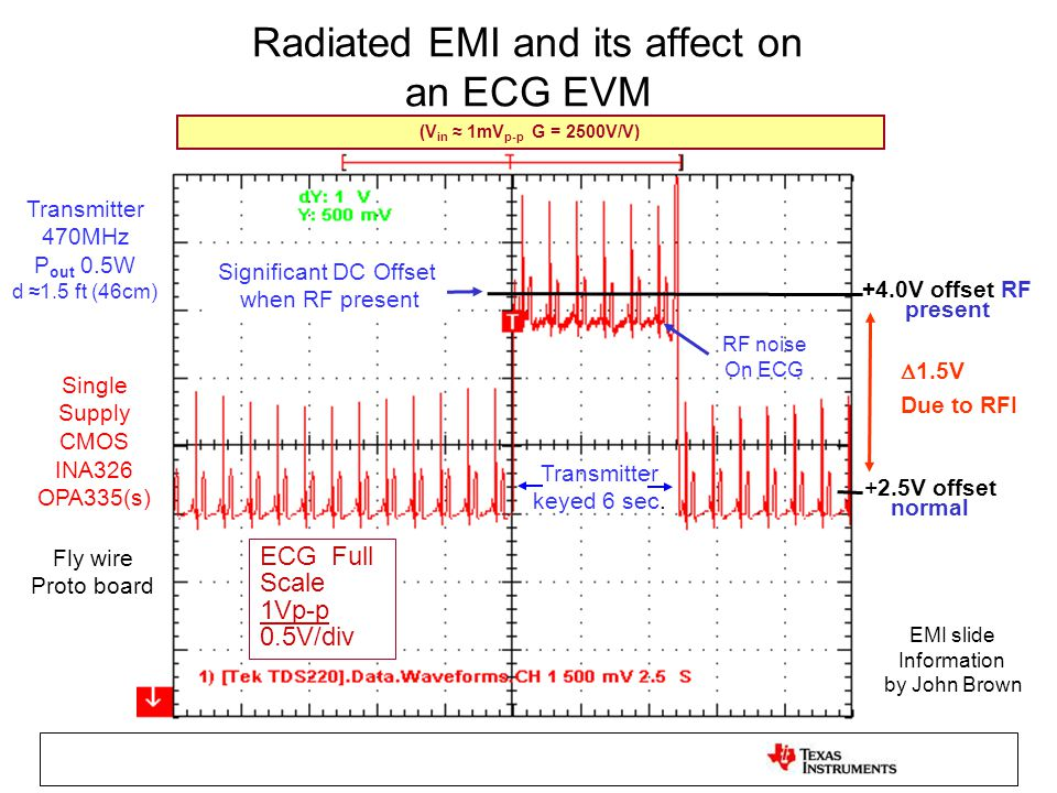 Radiated EMI and its affect on an ECG EVM