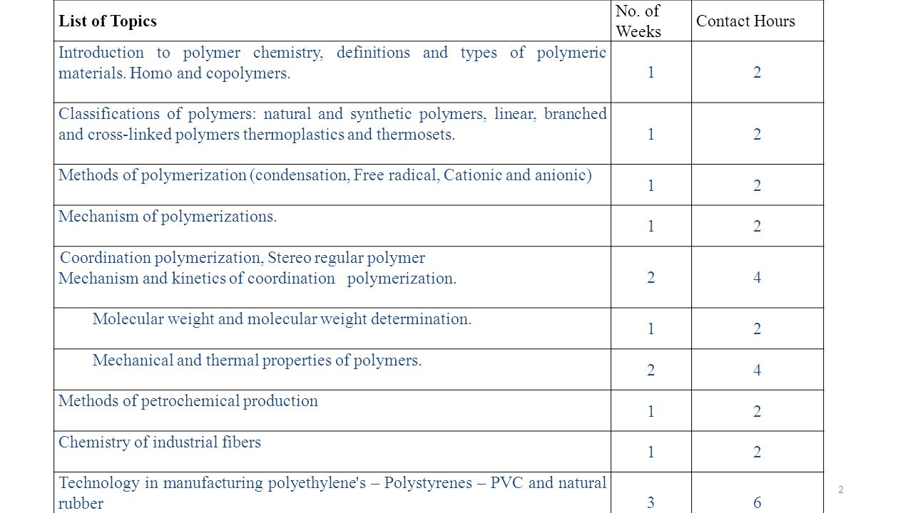 List of Topics No. of. Weeks. Contact Hours. Introduction to polymer chemistry, definitions and types of polymeric materials. Homo and copolymers.