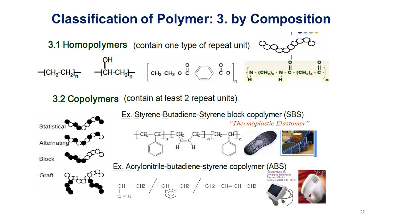 Classification of Polymer: 3. by Composition