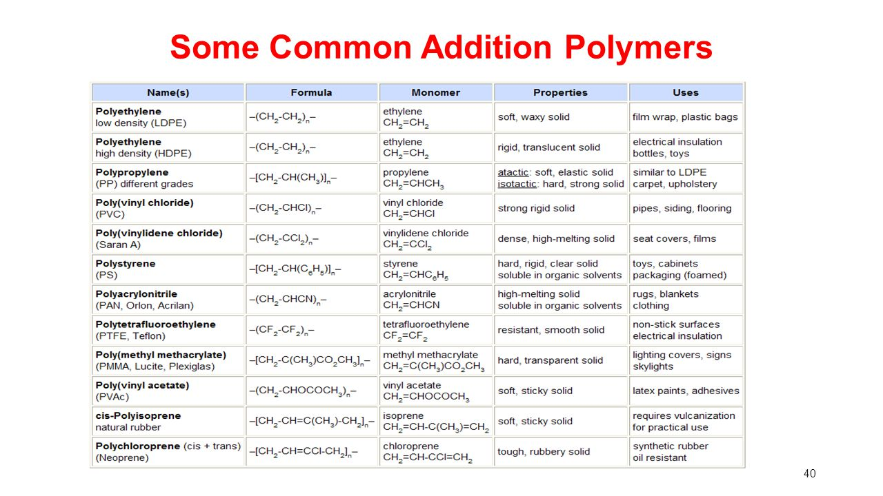 Some Common Addition Polymers