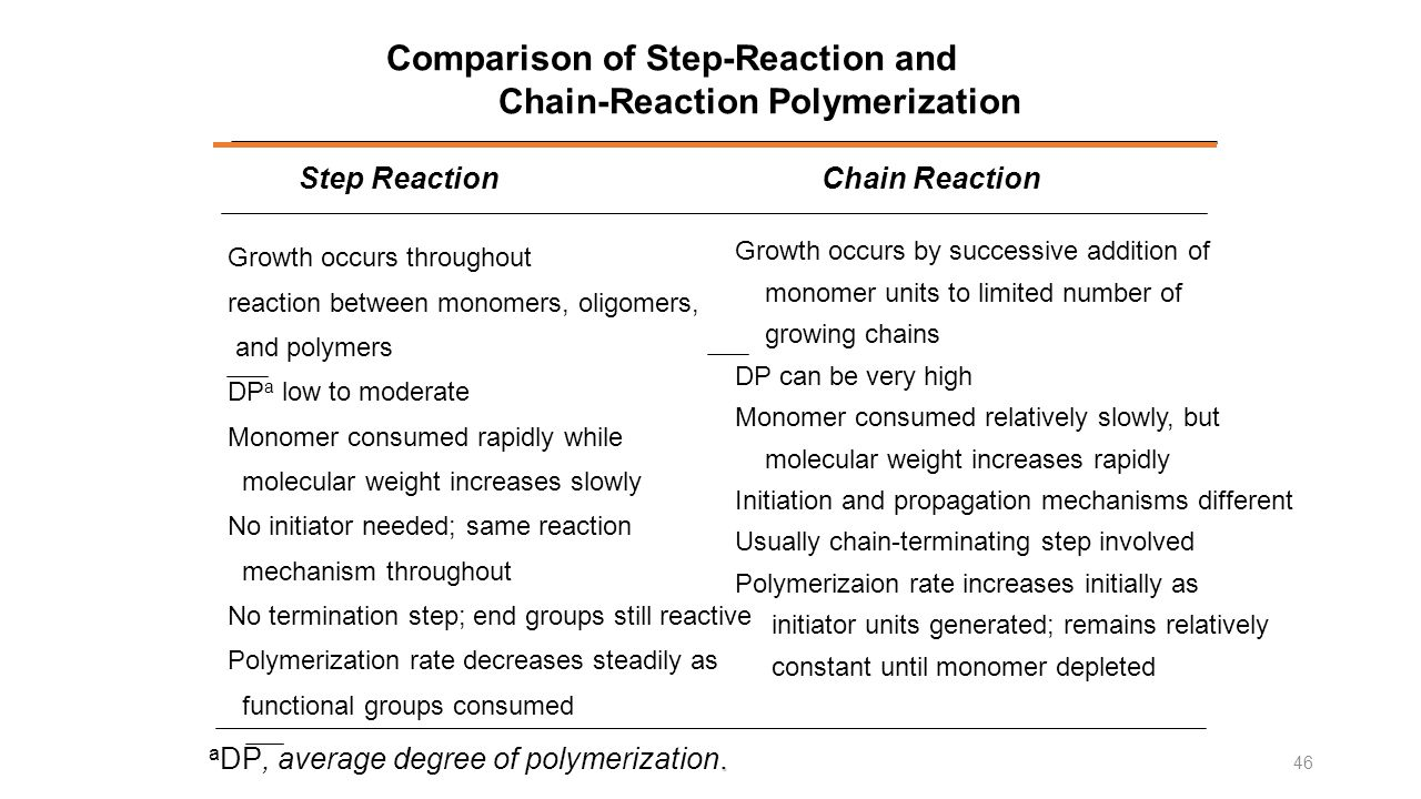 Comparison of Step-Reaction and