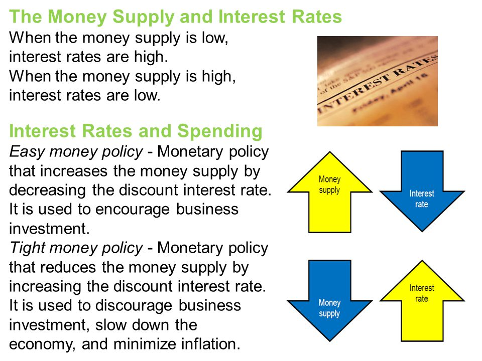 The Money Supply and Interest Rates
