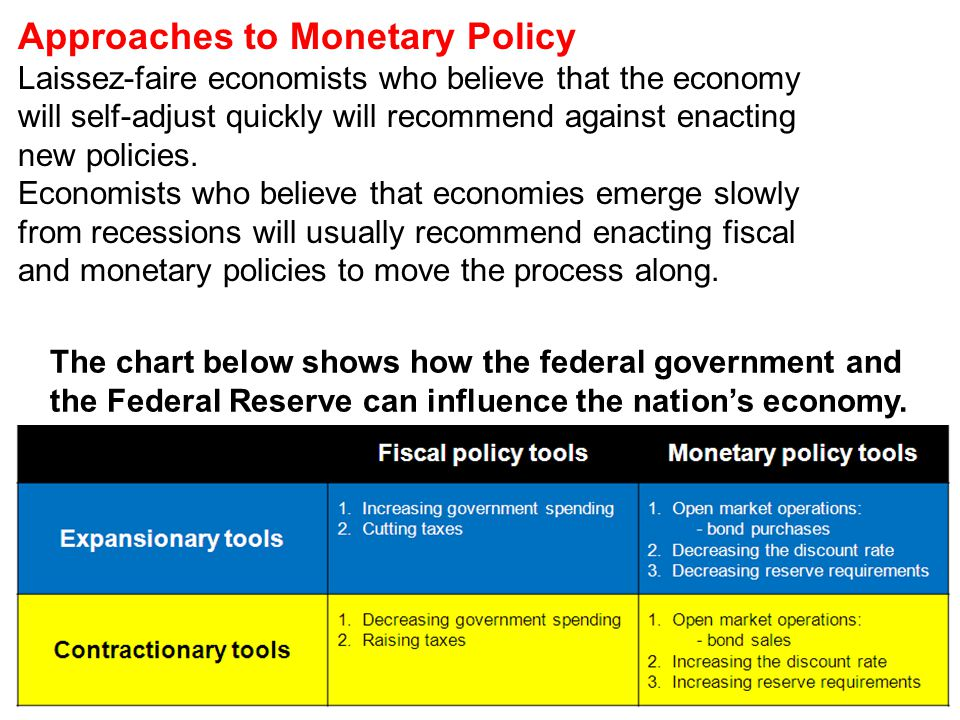 Approaches to Monetary Policy