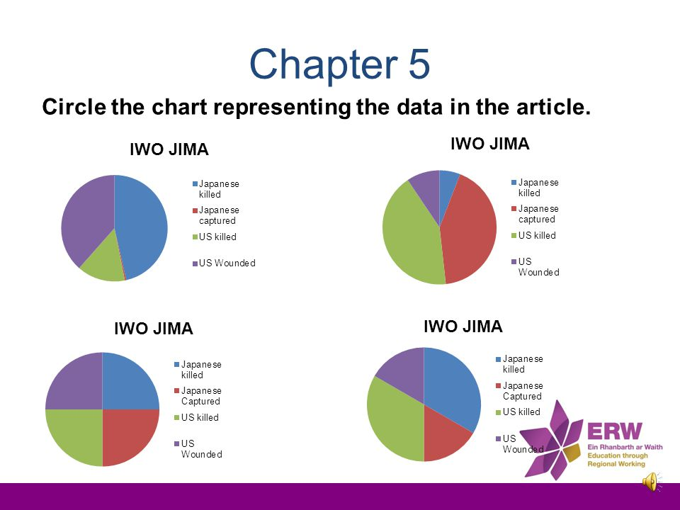 Chapter 5 Circle the chart representing the data in the article.