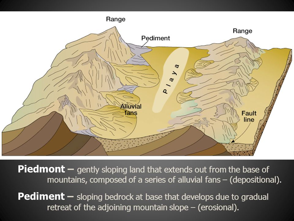 Piedmont – gently sloping land that extends out from the base of