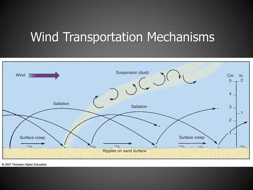 Wind Transportation Mechanisms