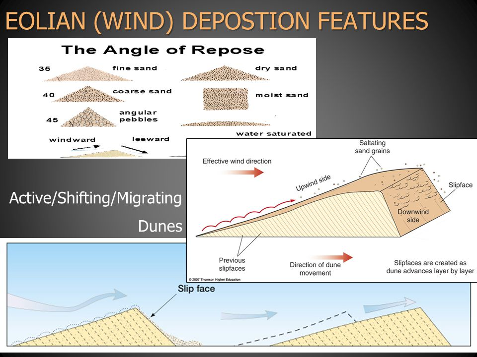 EOLIAN (WIND) DEPOSTION FEATURES