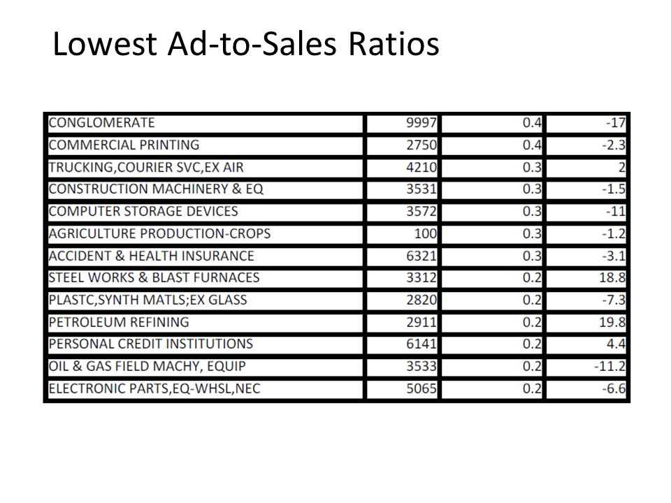 Lowest Ad-to-Sales Ratios