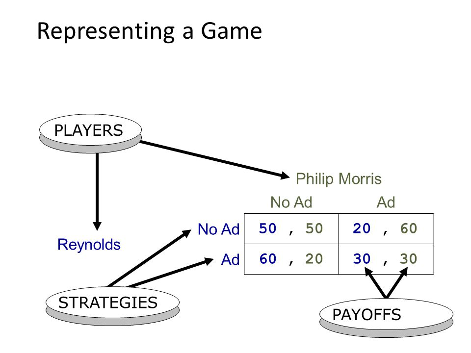 Representing a Game PLAYERS Philip Morris No Ad Ad Reynolds 50 , 50