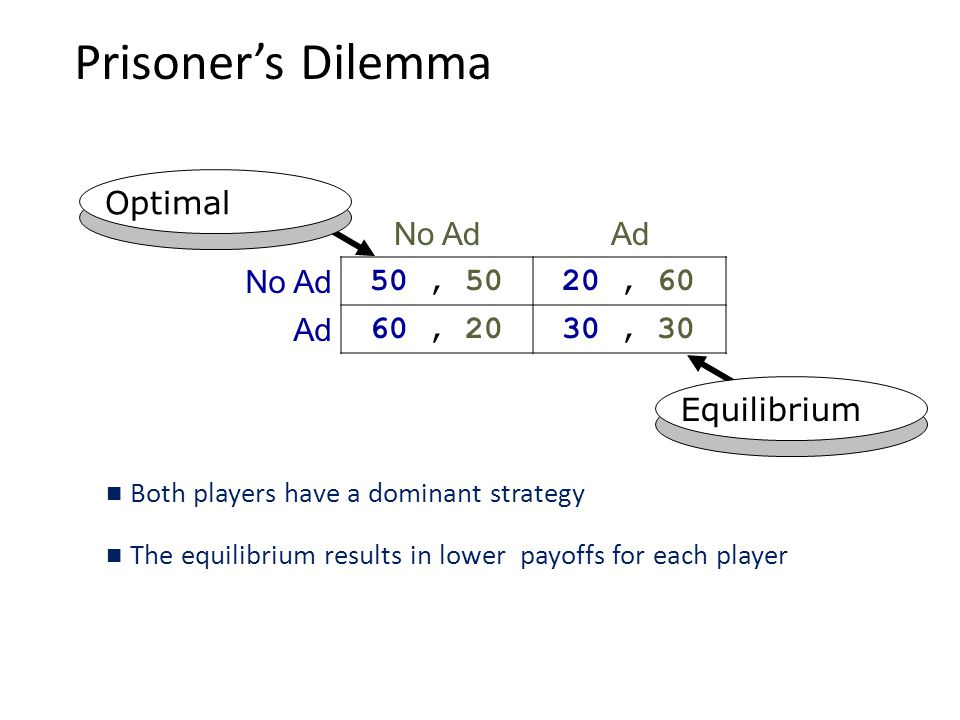 Prisoner's Dilemma Optimal No Ad Ad 50 , 50 20 , 60 60 , 20 30 , 30