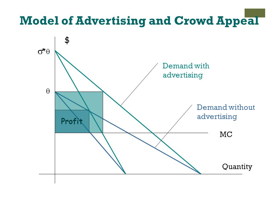 Model of Advertising and Crowd Appeal