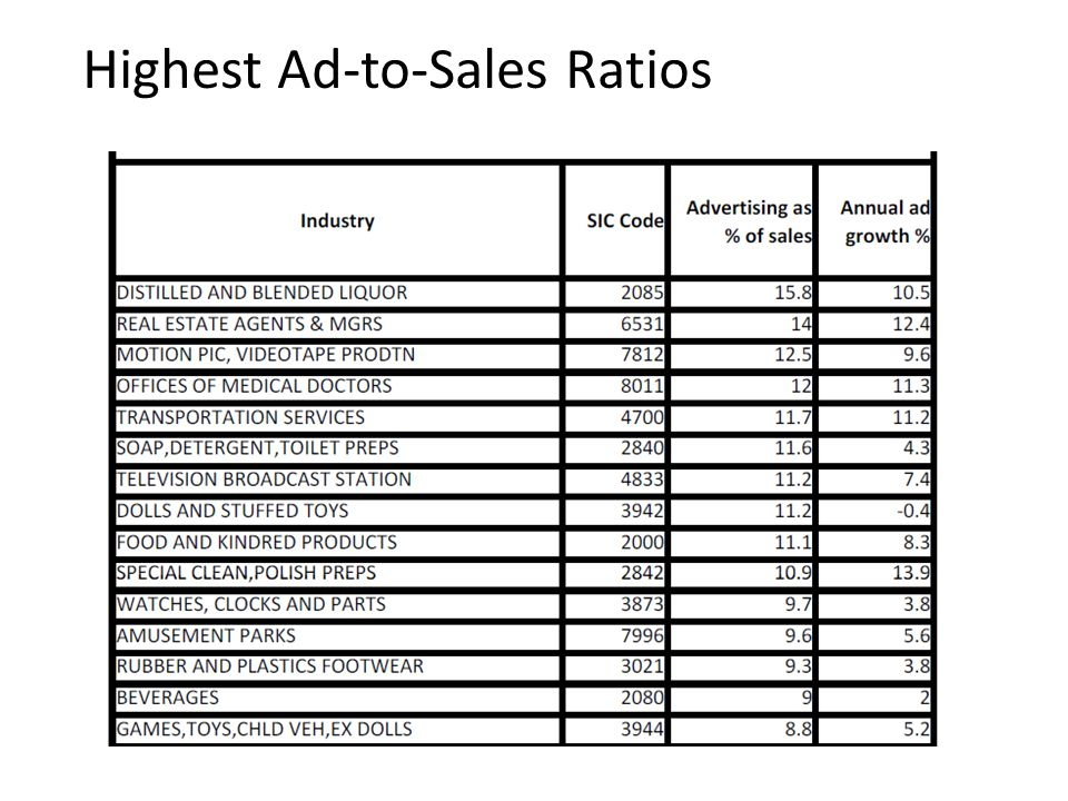 Highest Ad-to-Sales Ratios