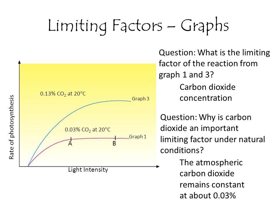 Limiting Factors – Graphs