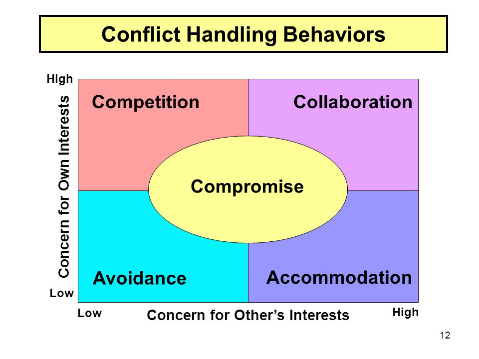 Conflict Handling Behaviors