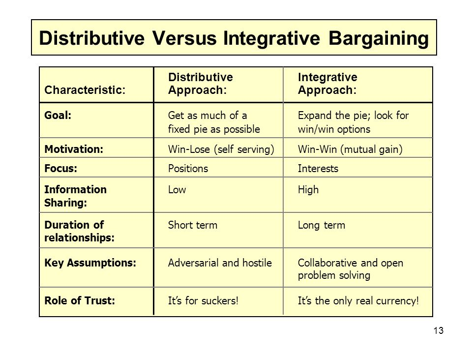Distributive Versus Integrative Bargaining