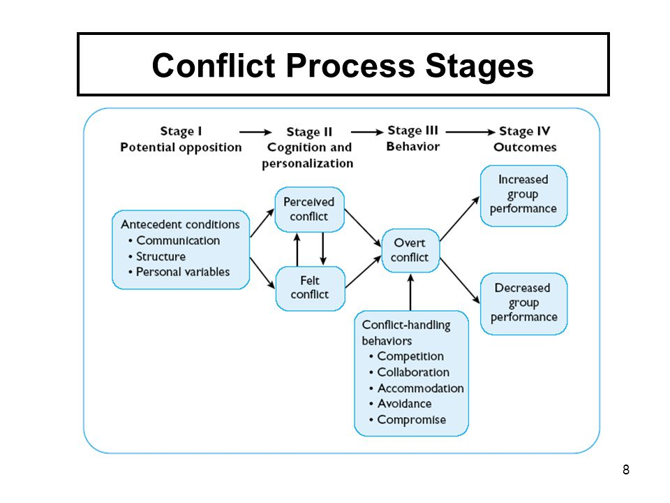 Conflict Process Stages