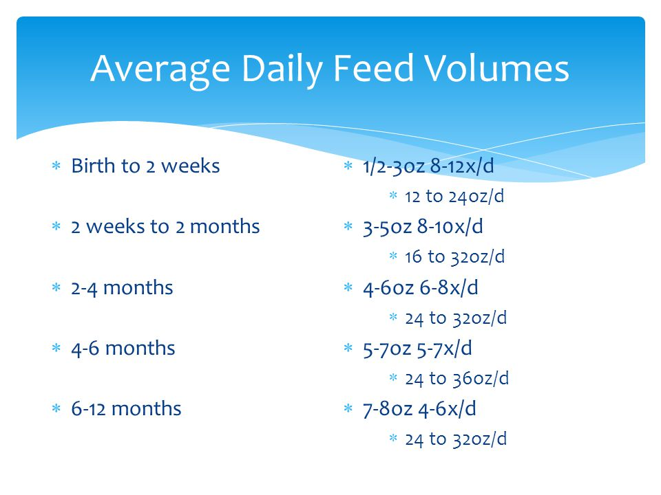 Average Daily Feed Volumes
