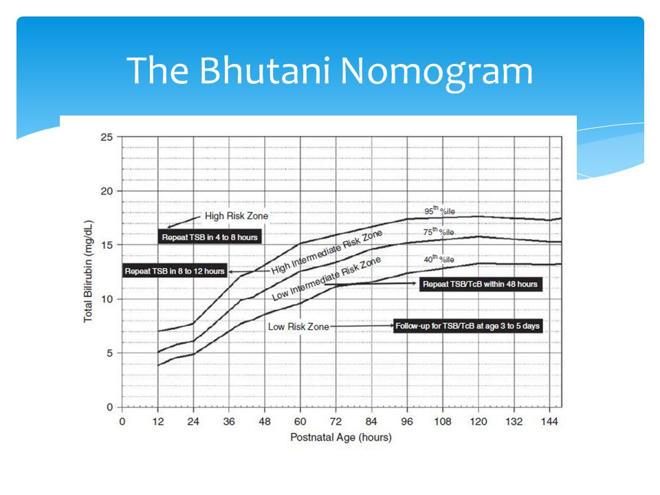 The Bhutani Nomogram