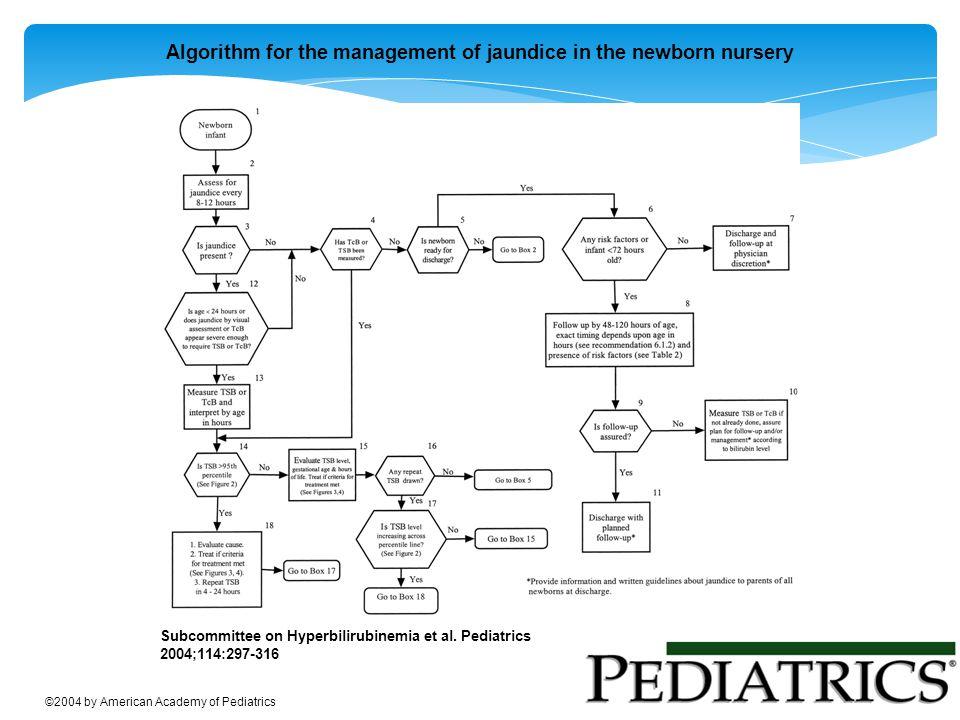 Algorithm for the management of jaundice in the newborn nursery