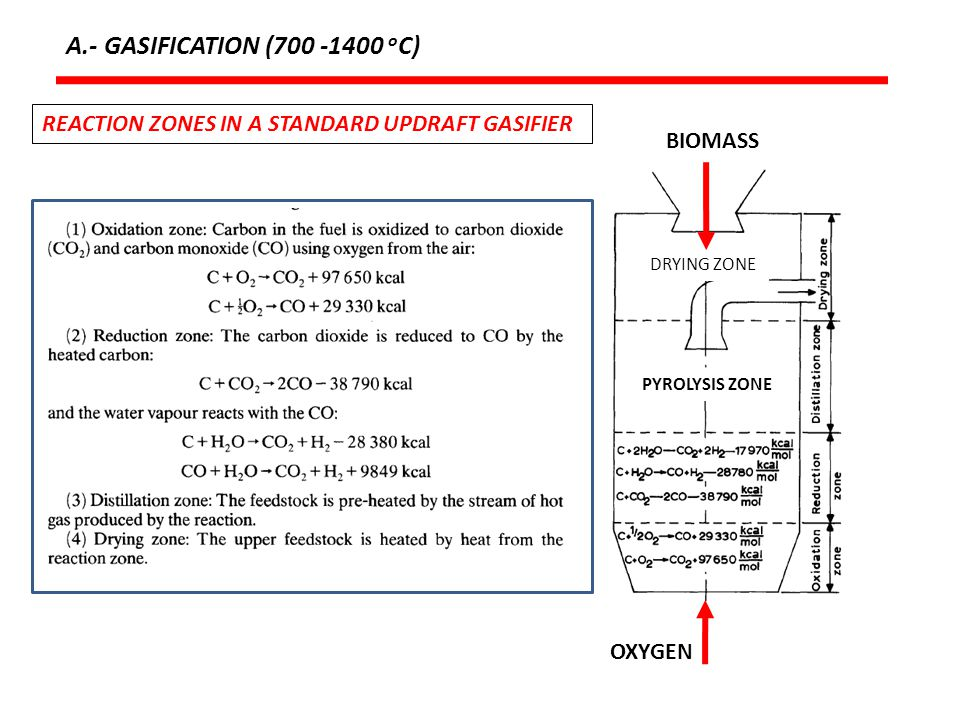 A.- GASIFICATION (700 -1400 oC) REACTION ZONES IN A STANDARD UPDRAFT GASIFIER. BIOMASS. DRYING ZONE.