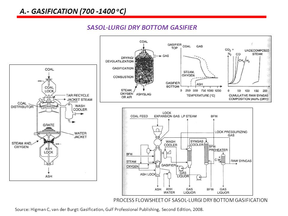 A.- GASIFICATION (700 -1400 oC) SASOL-LURGI DRY BOTTOM GASIFIER