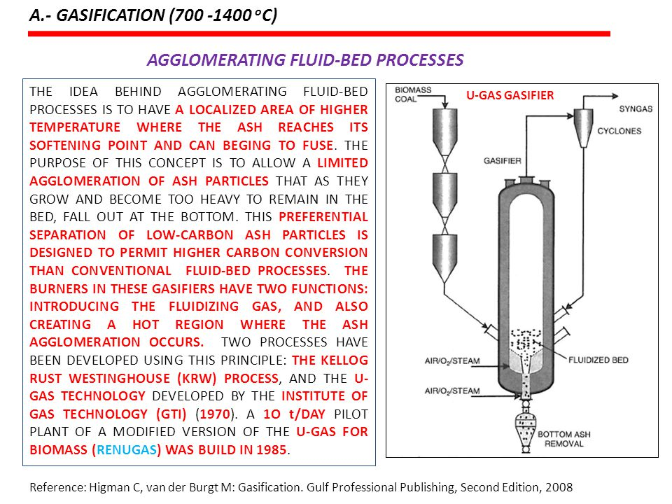 AGGLOMERATING FLUID-BED PROCESSES