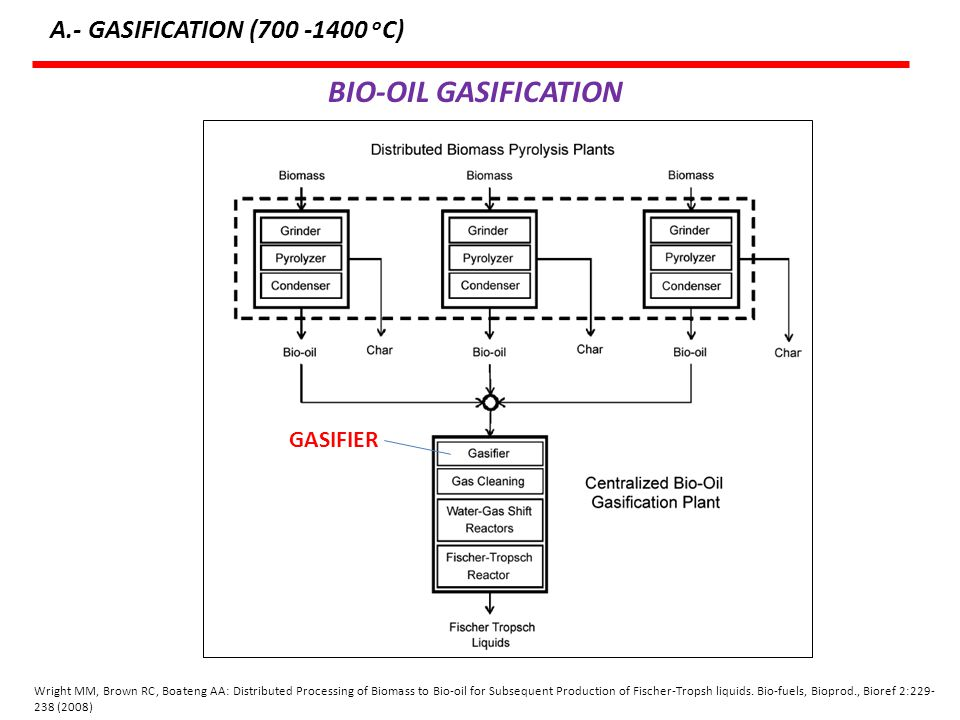 BIO-OIL GASIFICATION A.- GASIFICATION (700 -1400 oC) GASIFIER