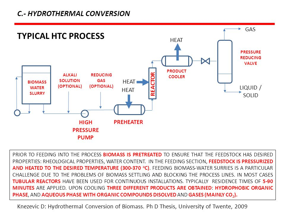 TYPICAL HTC PROCESS C.- HYDROTHERMAL CONVERSION GAS REACTOR