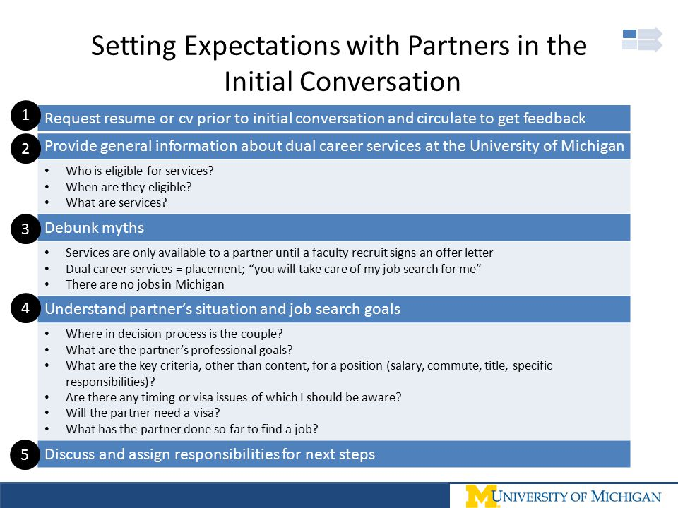 Setting Expectations with Partners in the Initial Conversation