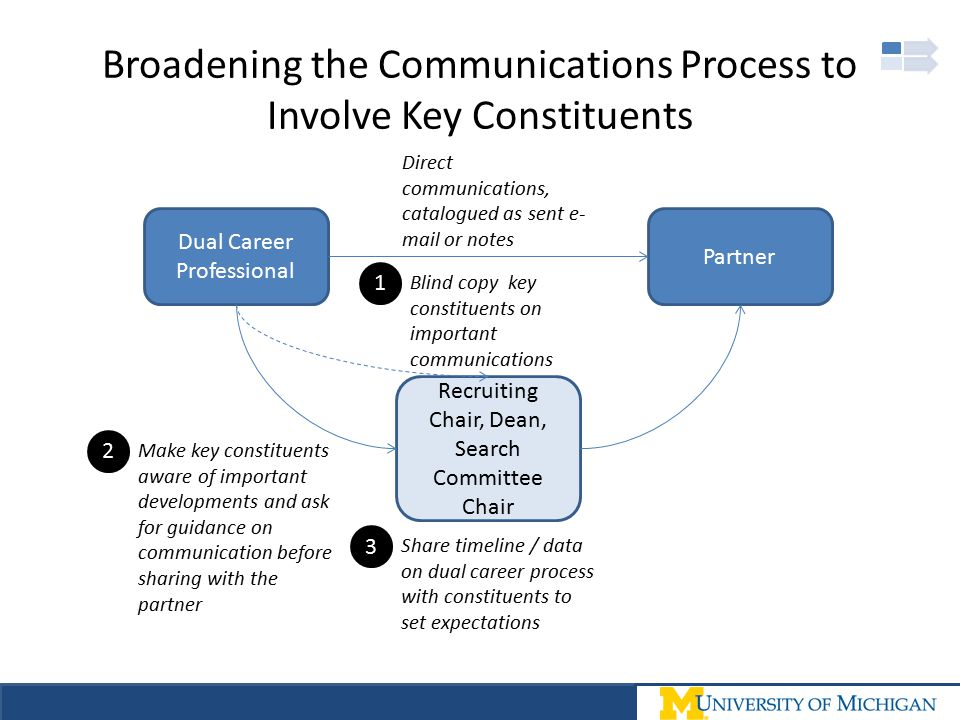Broadening the Communications Process to Involve Key Constituents