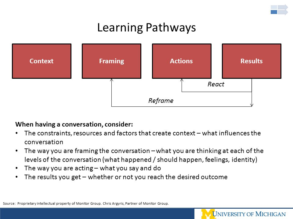 Learning Pathways Context Framing Actions Results React Reframe