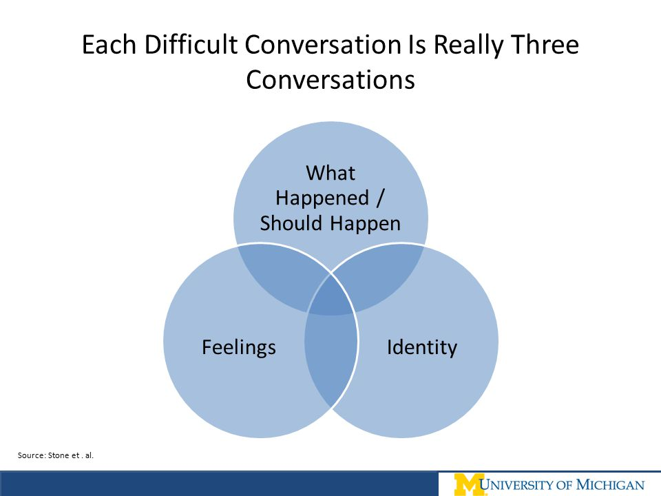 Each Difficult Conversation Is Really Three Conversations