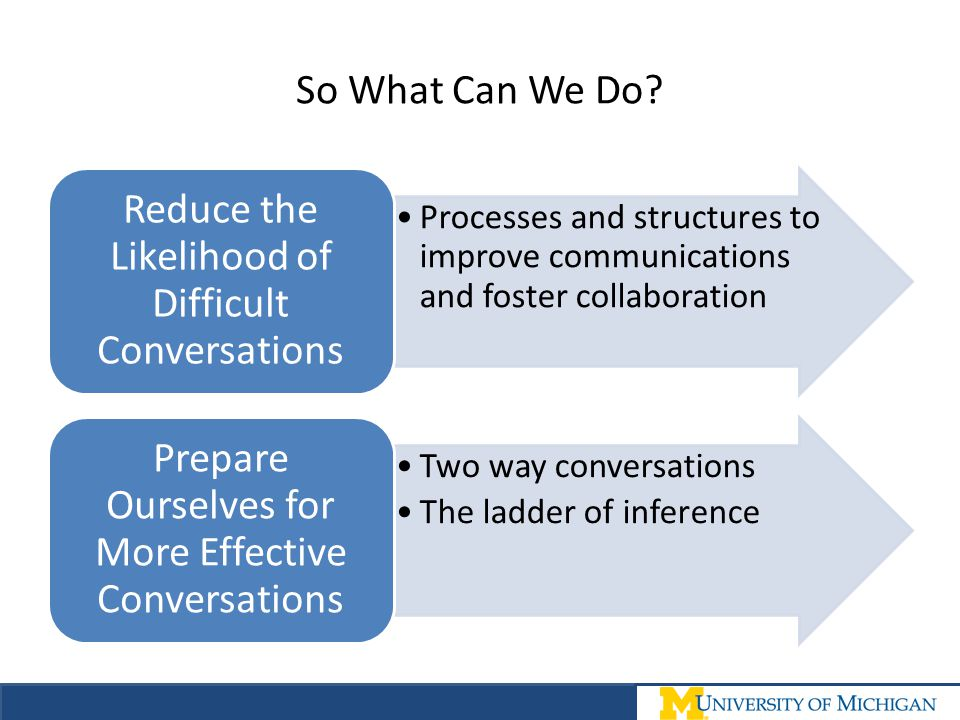 Reduce the Likelihood of Difficult Conversations