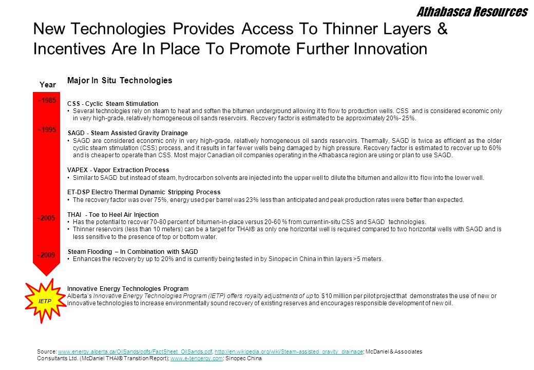 Athabasca Resources New Technologies Provides Access To Thinner Layers & Incentives Are In Place To Promote Further Innovation.
