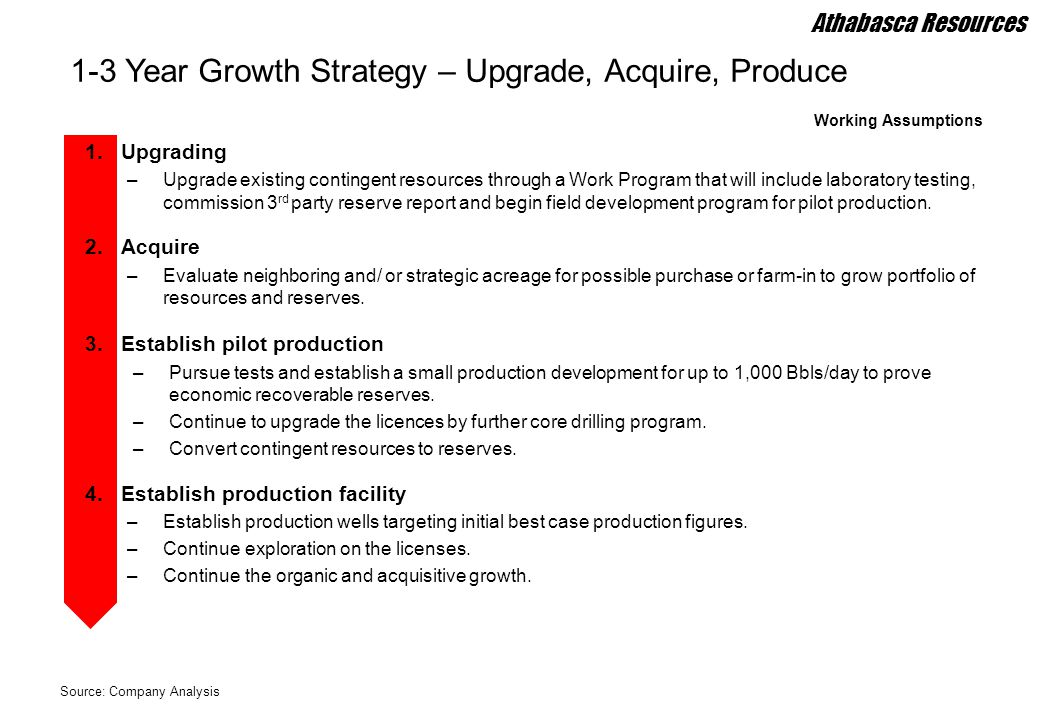 1-3 Year Growth Strategy – Upgrade, Acquire, Produce