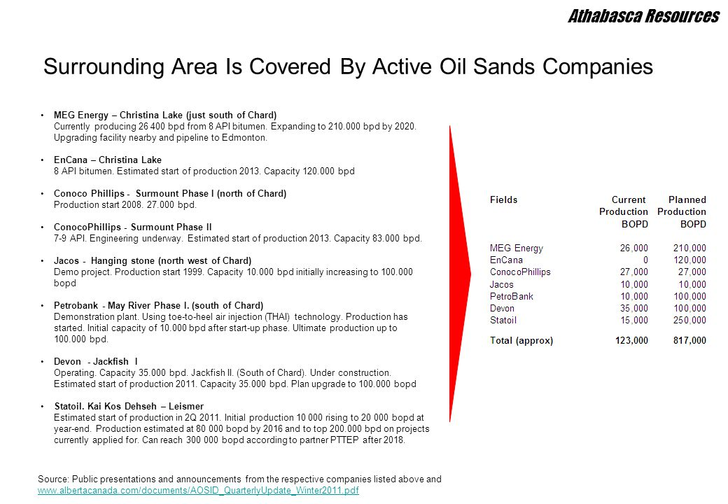 Surrounding Area Is Covered By Active Oil Sands Companies