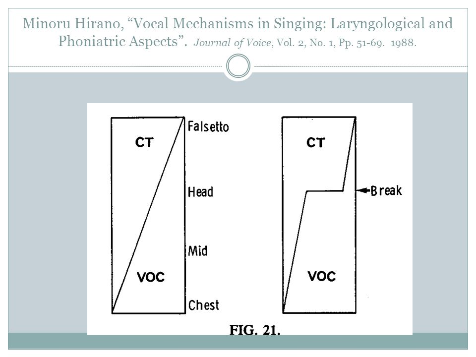 Minoru Hirano, Vocal Mechanisms in Singing: Laryngological and Phoniatric Aspects . Journal of Voice, Vol. 2, No. 1, Pp. 51-69. 1988.