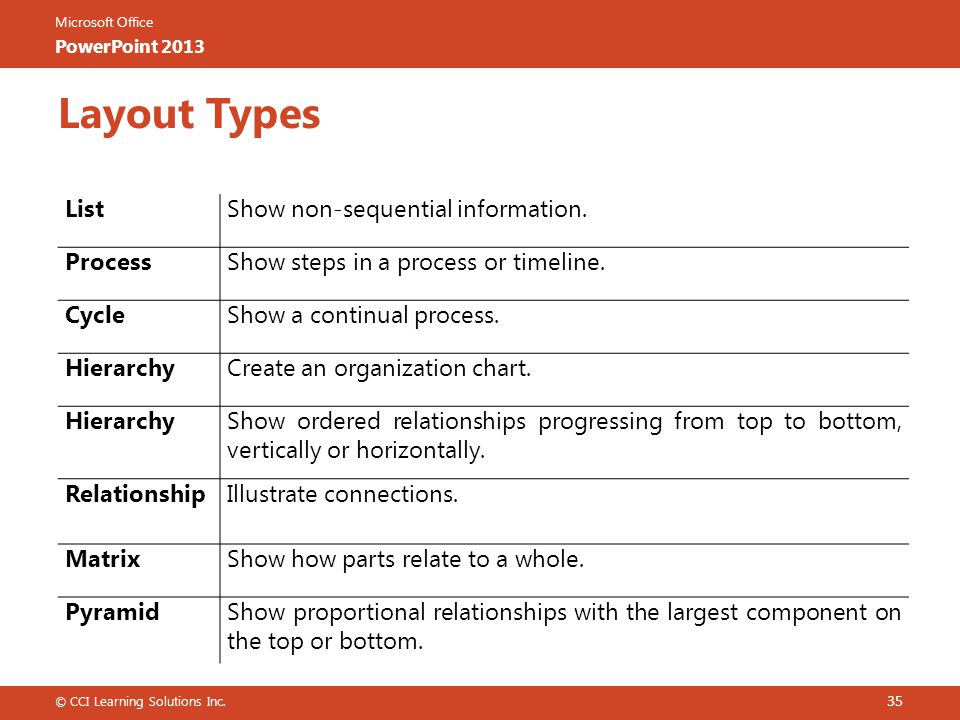 Layout Types List Show non-sequential information. Process