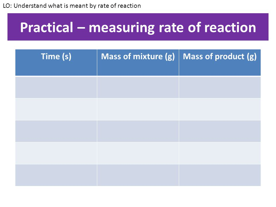 Practical – measuring rate of reaction