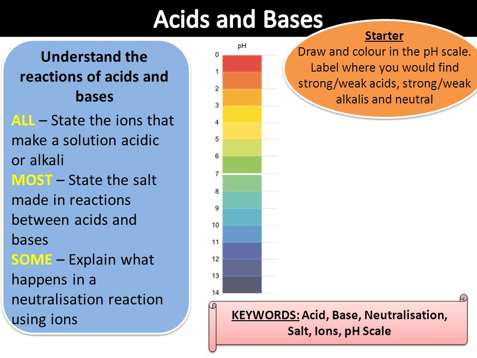Acids and Bases Understand the reactions of acids and bases