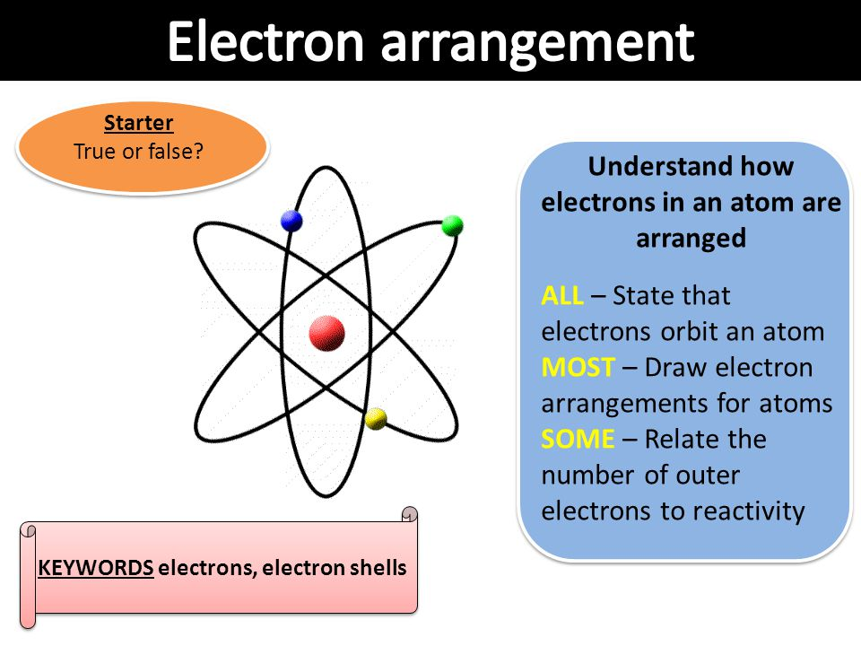 Electron arrangement Understand how electrons in an atom are arranged